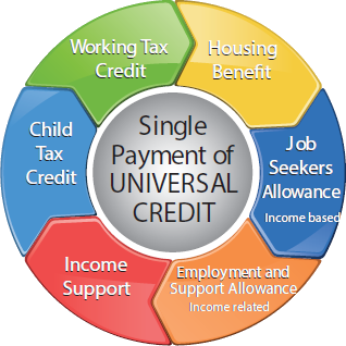 "text ""Universal Credit"""