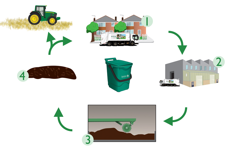 4 stage process of what happens to food waste