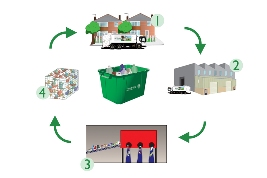 4 stage process of what happens to green box materials