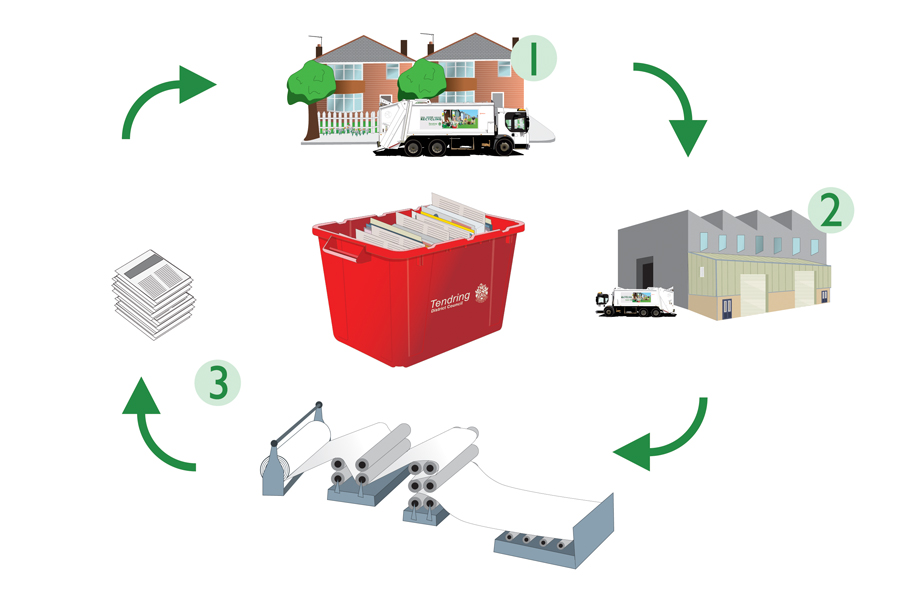 3 stage process for recycling red box items