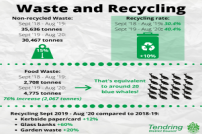 Waste & Recycling Figures (details in text)